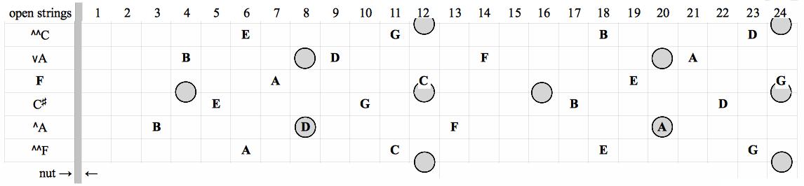 fretboard 4-6
