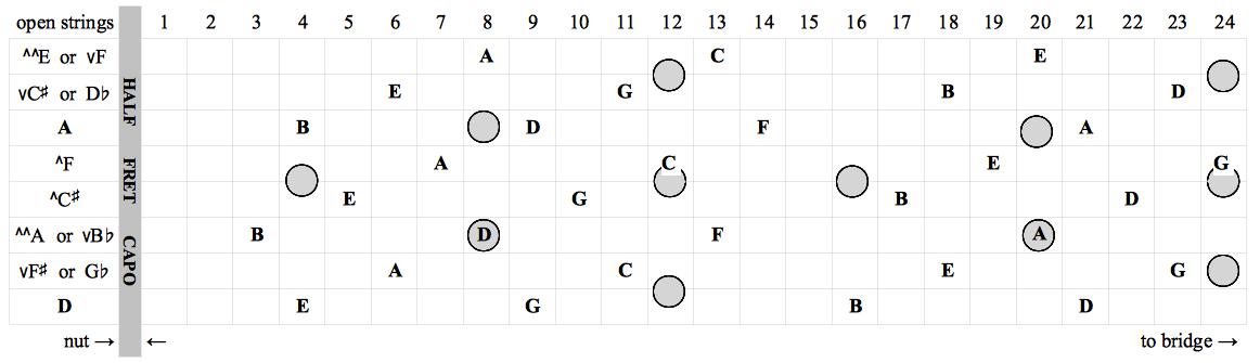 fretboard chart w capo 1