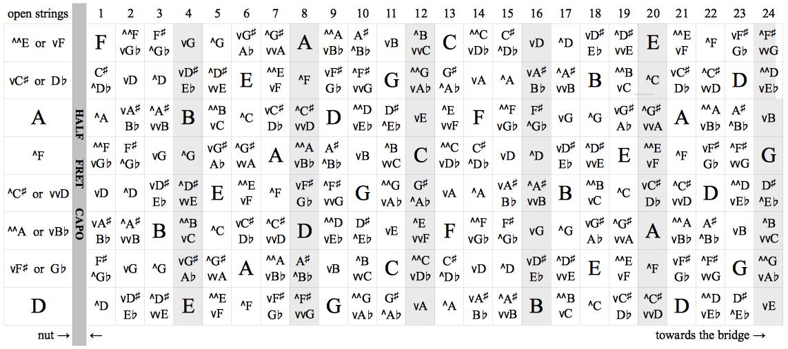 fretboard chart w capo 2